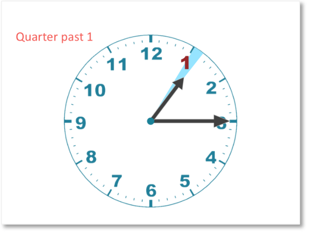 teaching quarter past the hour on a clock