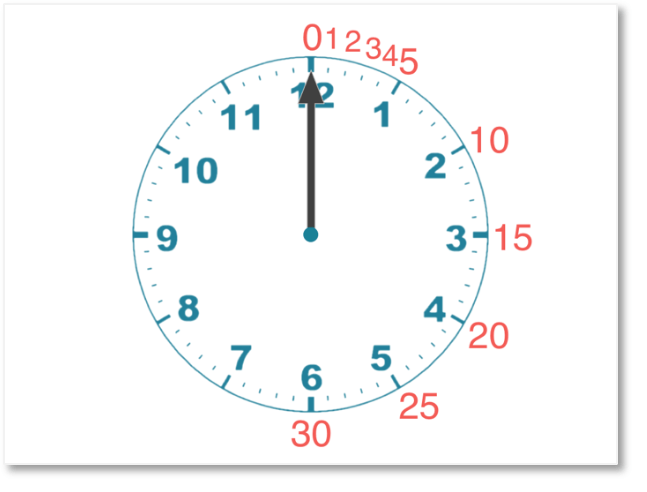 5 minute intervals shown on a clock