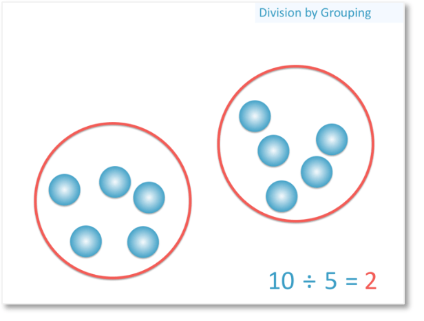division by grouping shown with 10 counters grouped in groups of 5