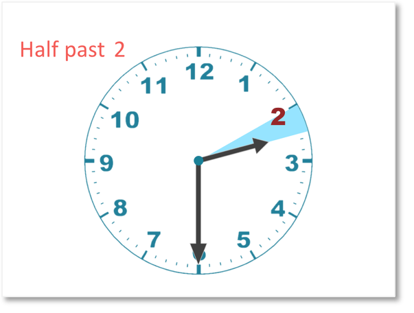 half past two when telling time on a clock