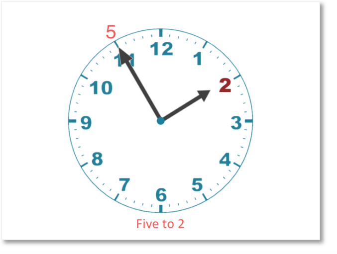 the time is 5 minutes to 2