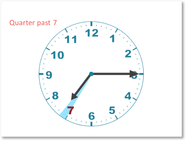 telling the time as quarter past seven shown on a clock