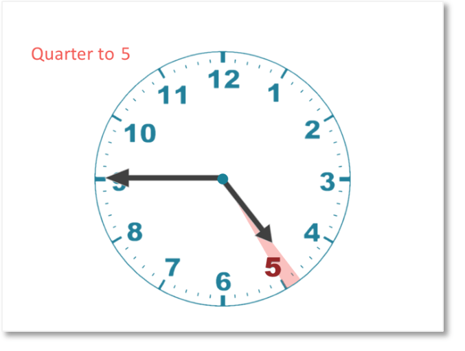 reading a quarter to 5 on a clock