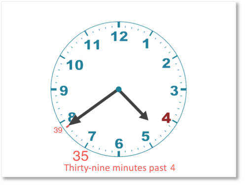 telling the time of 39 minutes past 4 oclock on an analogue clock face