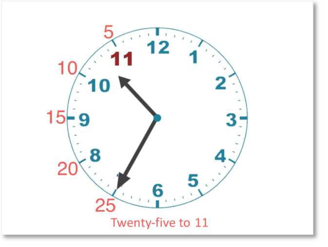 25 minutes to 11 shown on a clock