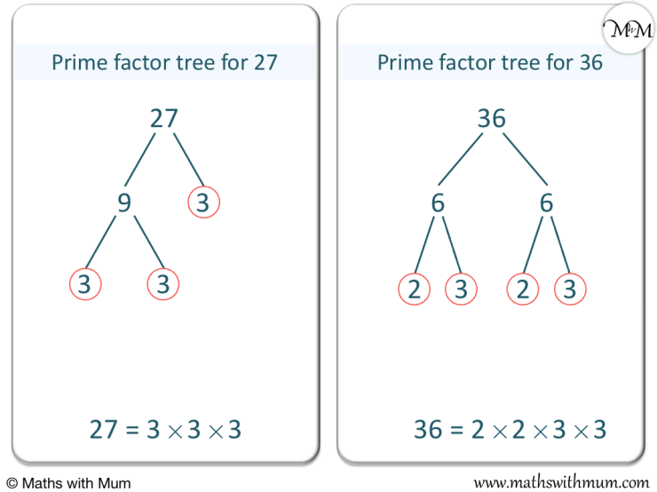 prime factorisation of 27 and 36 shown on a prime factor tree