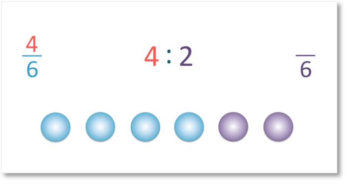 4 parts out of 6 parts in a ratio is a fraction 4 out of 6