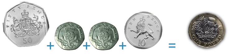 making one pound with a fifty pence two twenty pence and a ten pence coin which add to make 100 pence