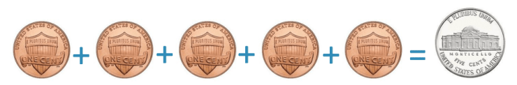 a nickel is worth the same as 5 cent coins