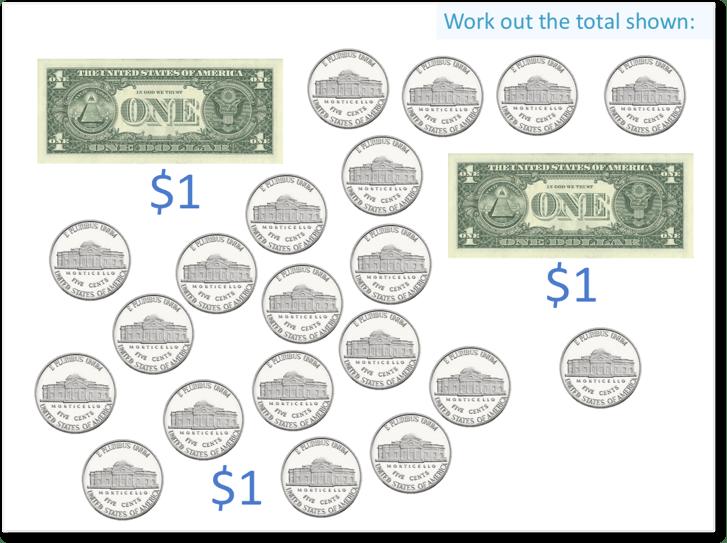 two dollar bills plus twenty nickels makes 3 dollars because twenty nickels make one dollar