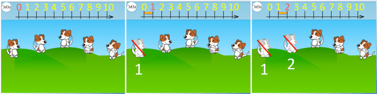 counting five dogs using a number line