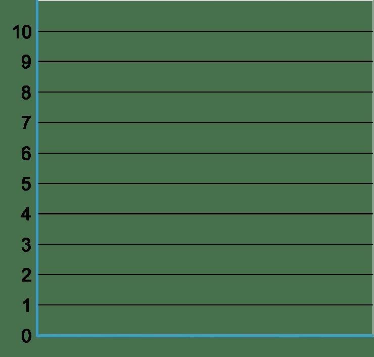 Graph 0-10.png