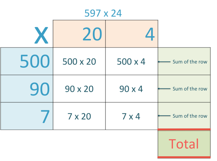 How to do the grid method of multiplication