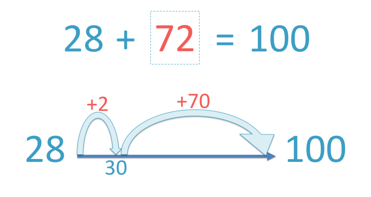 number bonds to 100 summary.png