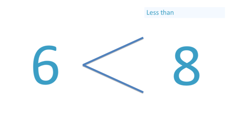 example of less than sign used with 6 < 8
