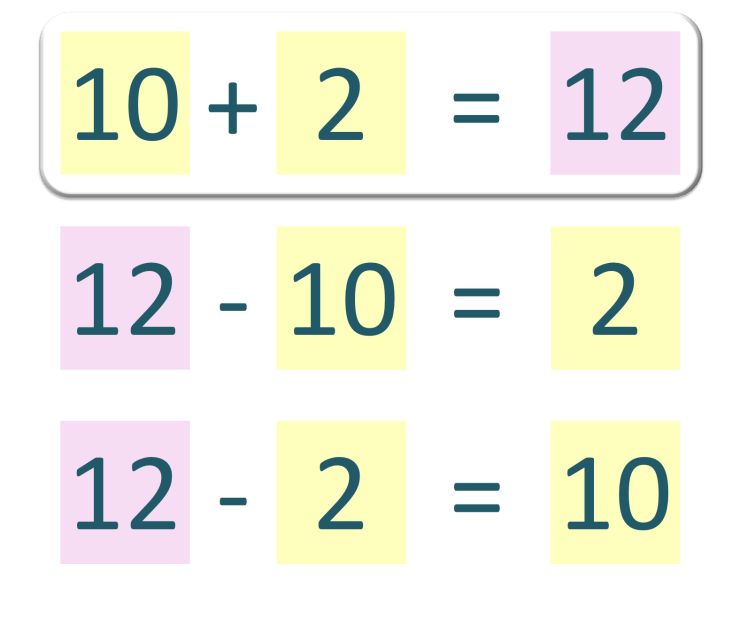 subtraction is the inverse of addition example of 10 + 5 = 15