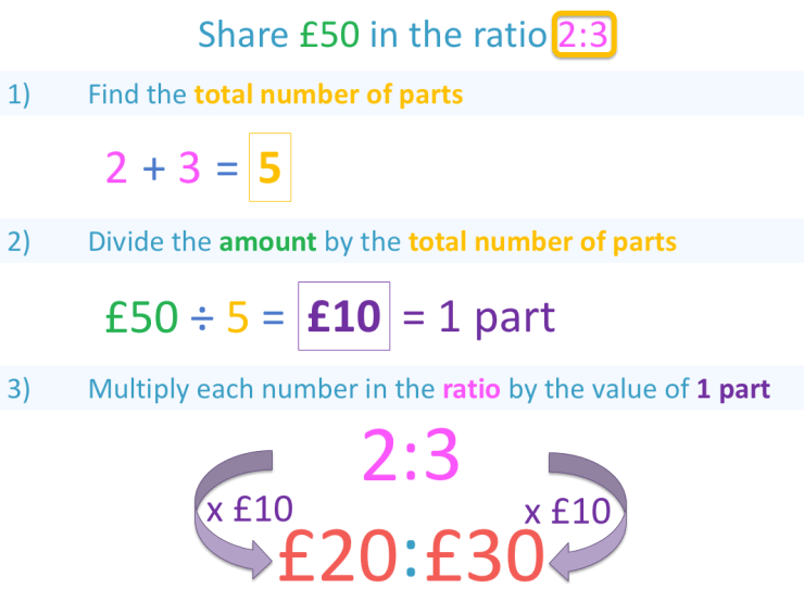example of calculating a ratio of an amount with steps