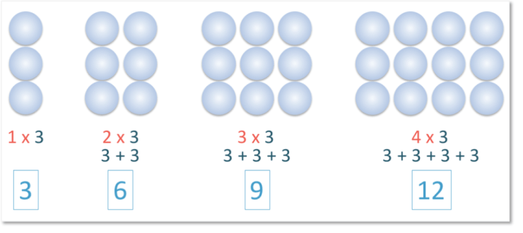 repeated addition to show arrays as multiplication for times tables