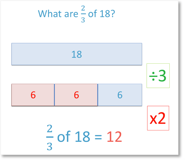 finding non-unit fractions of amounts