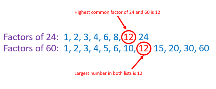 highest common factor of 24 and 60 by listing factors of both numbers to get a hcf of 12