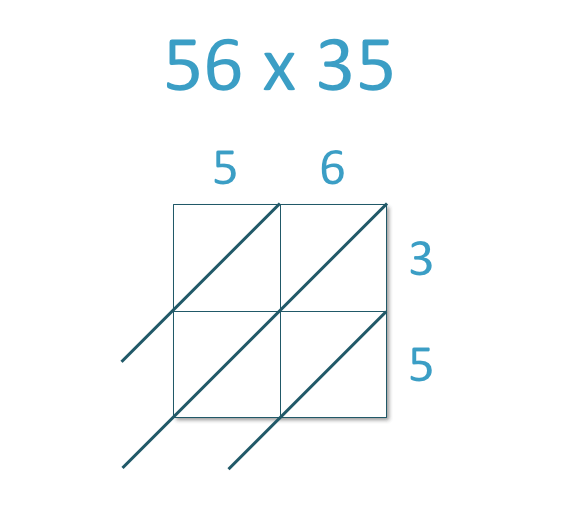 example of lattice multiplication 56 x 35 set out in a blank grid