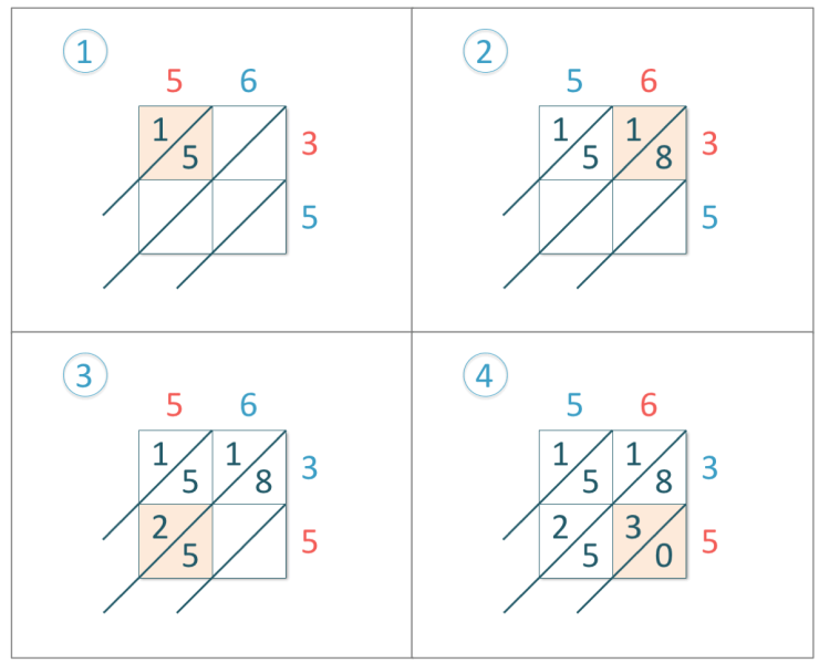 56 x 35 shown in a lattice multiplication method with workings shown
