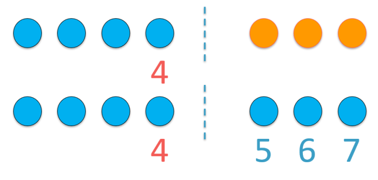 counting on strategy example of 4 add 3