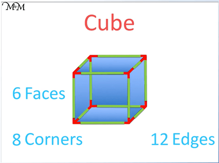 faces edges and vertices of a cube
