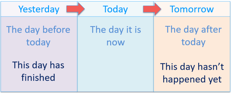 meaning of the concepts of today tomorrow yesterday summary