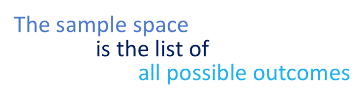 The sample space is a list of possible outcomes in probability