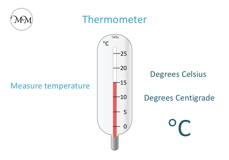 measuring temperature using a thermometer