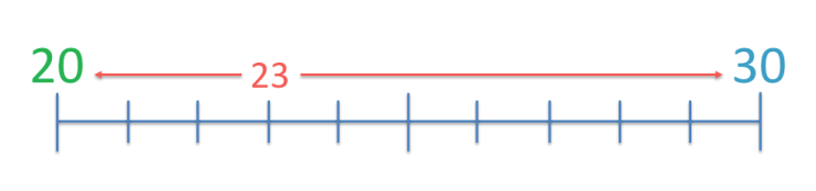 example of rounding off 23 to the nearest ten using a number line