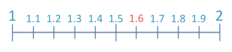 the decimal number 1.6 shown on a number line broken down into tenths
