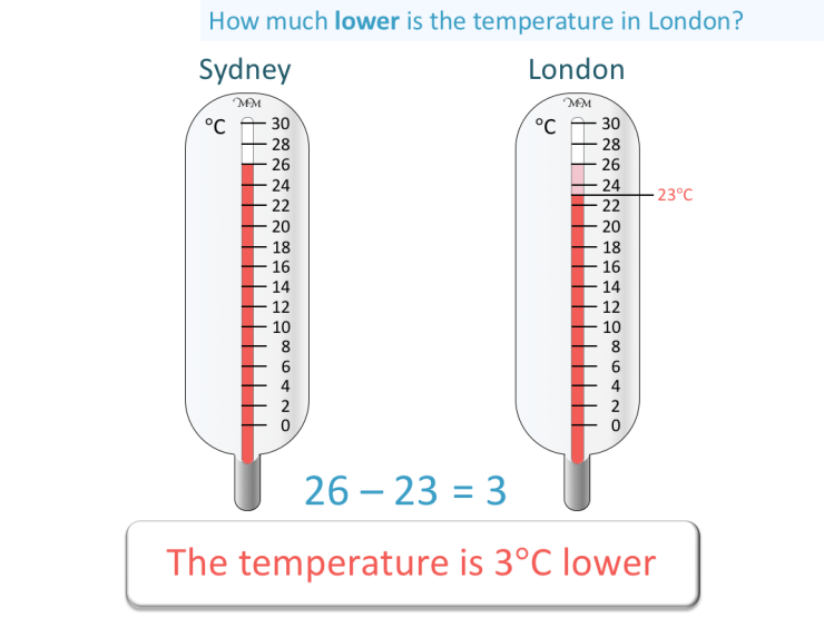 comparing temperatures using a thermometer to compare the temperatures in two cities