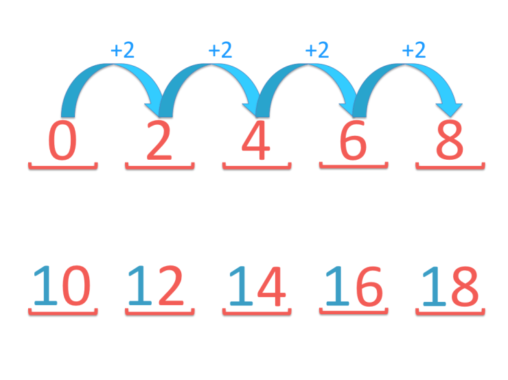 pattern in the two times table digits