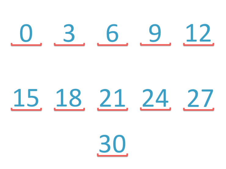 skip counting backwards in threes from 30 to zero
