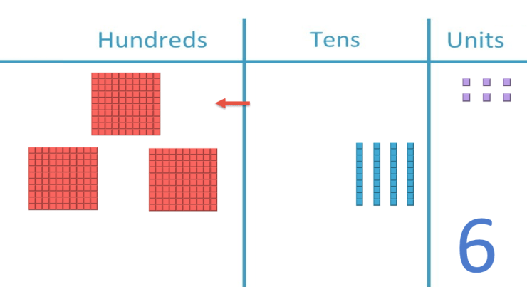 example of regrouping tens as hundreds on a place value chart