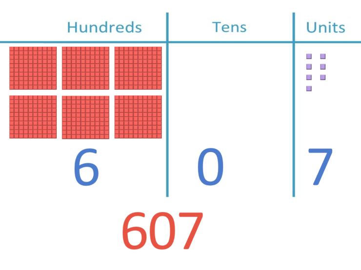 607 modelling using place value blocks