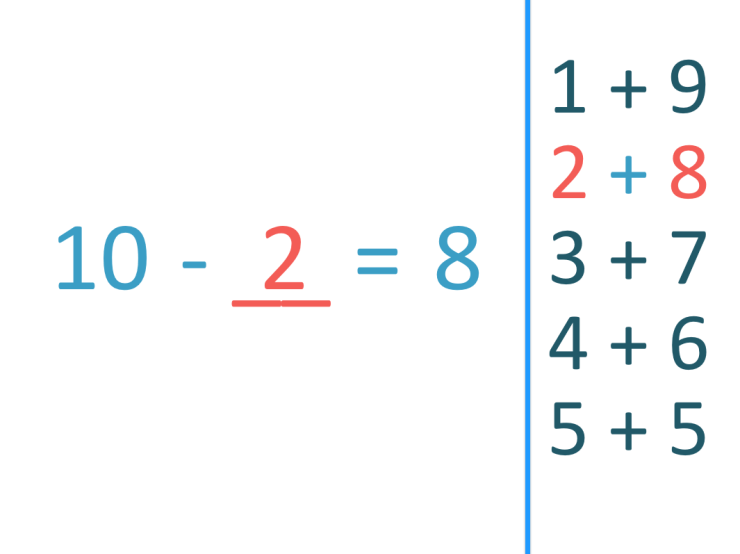 subtraction fact to 10 example of 10 - 2 = 8