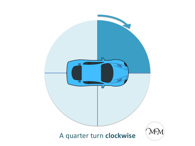 quarter turn clockwise
