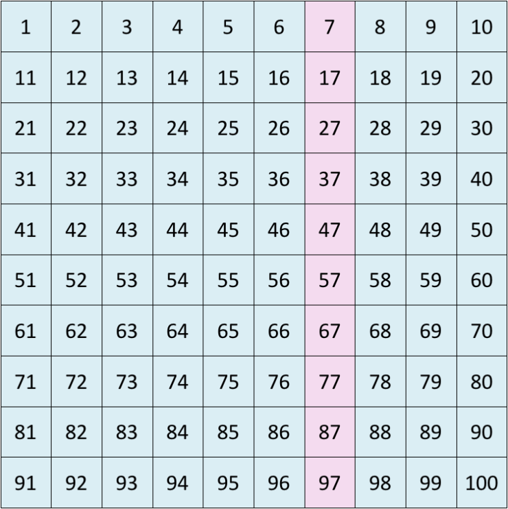 skip counting in tens on a number grid starting at 7