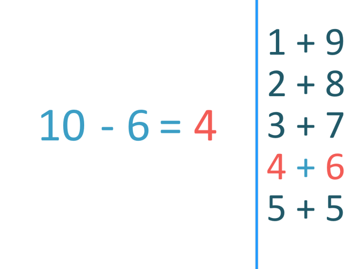 10 - 6 = 4 subtraction fact from 10