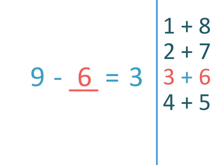 9 - 6 = 3 subtraction fact to 9
