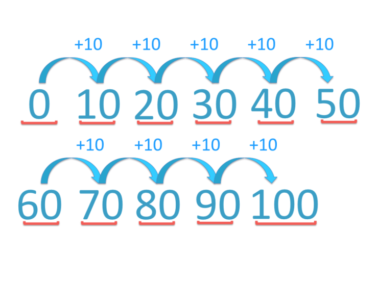skip counting in tens from zero