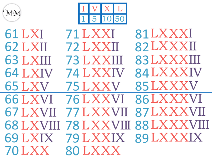 Roman numerals 61 to 89 poster