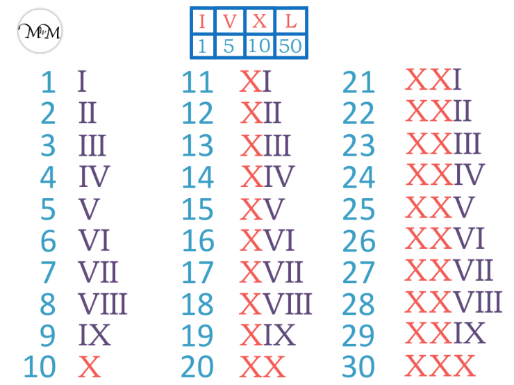 Roman numerals to 30 chart
