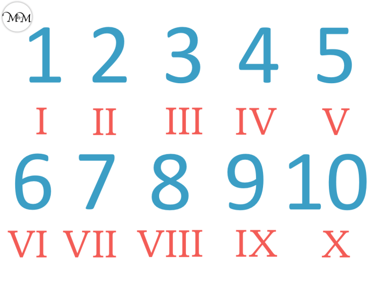 roman numerals chart of numerals 1 to 10