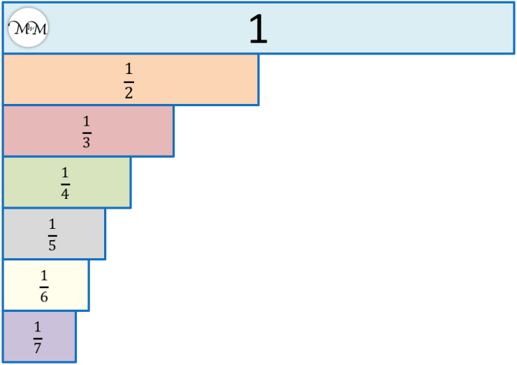 Fraction Wall order of unit fractions