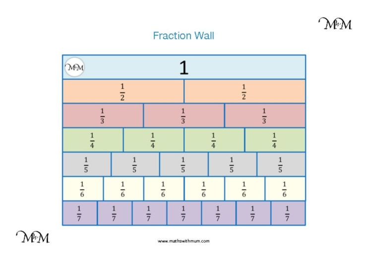 download a printable fraction wall pdf