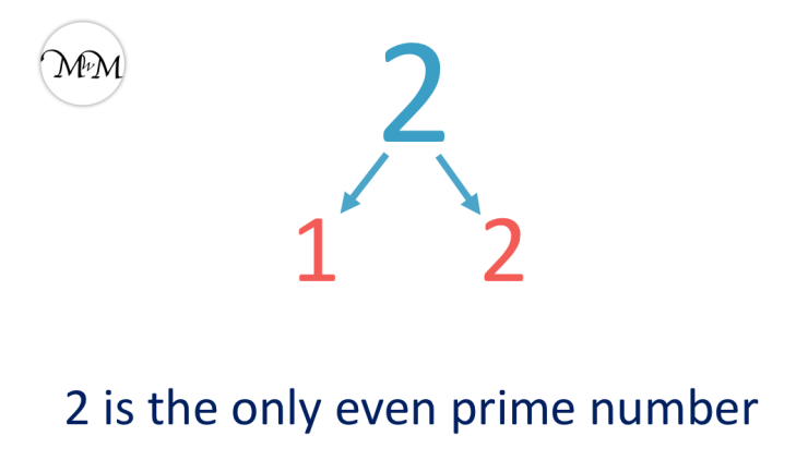 2 is the only even prime number